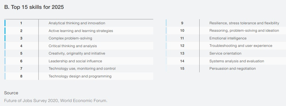 Top Skills 2025 WEF