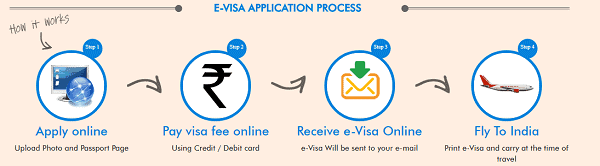 Indian e-visa process