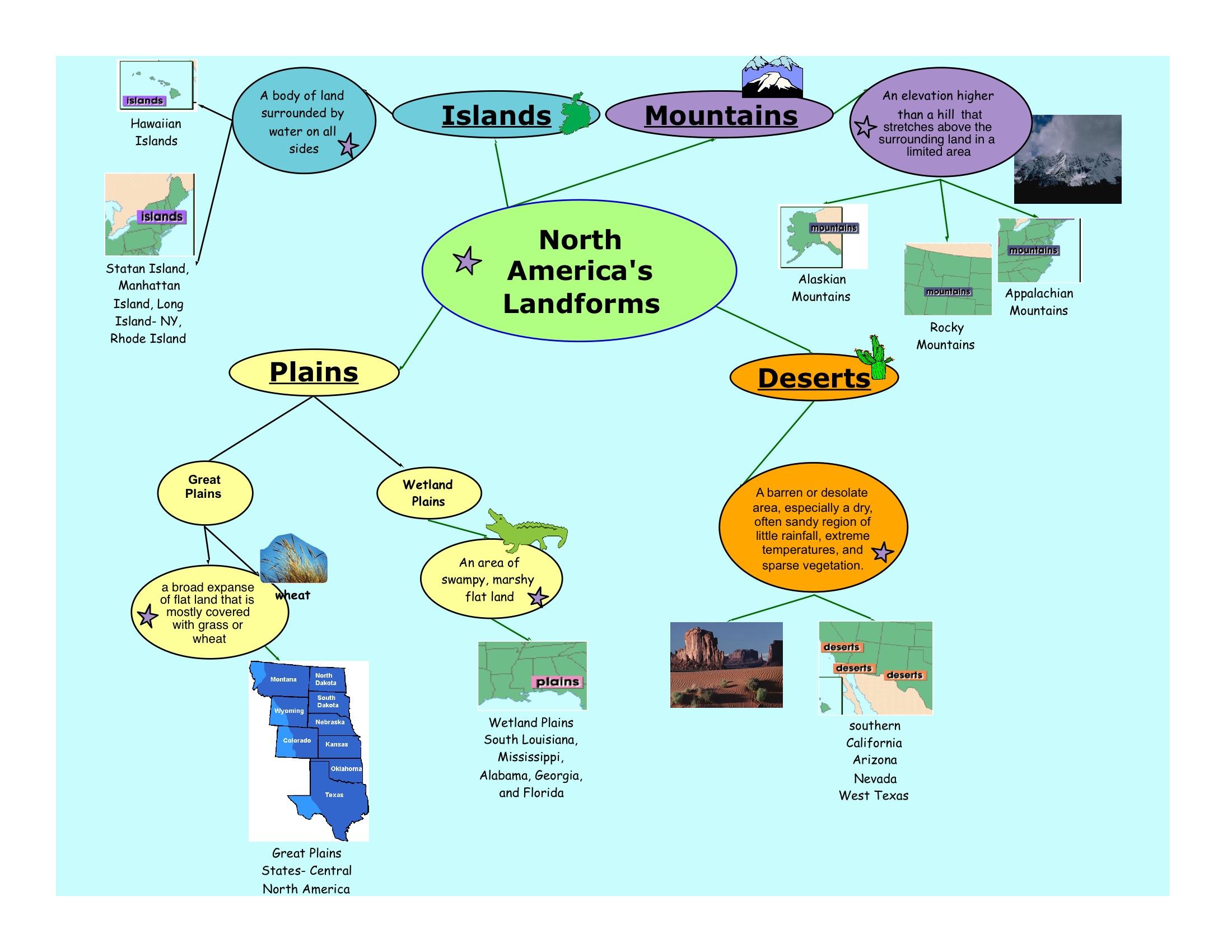 Concept Map North American Landforms