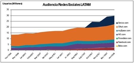 Analytics20socialnetworkslatinameri