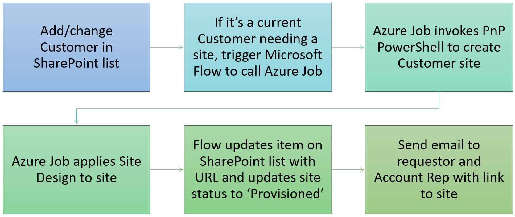 Provision a Hub of sites in Modern SharePoint  The Design