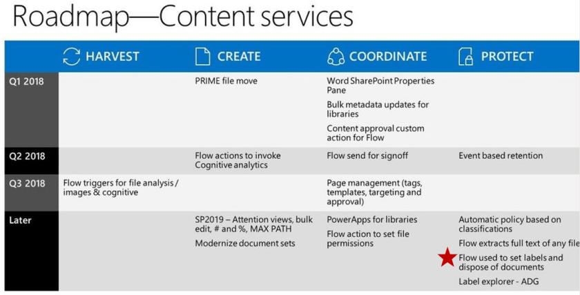 Roadmap - Content Services