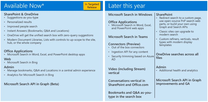 Microsoft Search Roadmap from SPC19