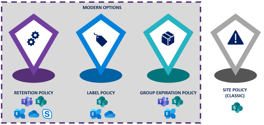 Policy types