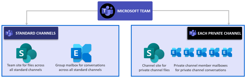 eDiscovery locations for Microsoft Teams