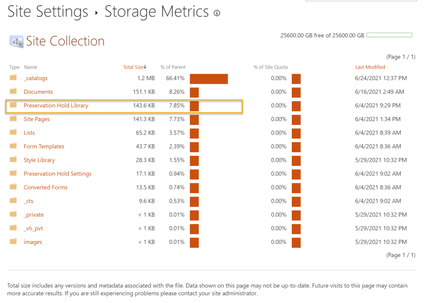 Preservation Hold Library And The Site Storage Quota