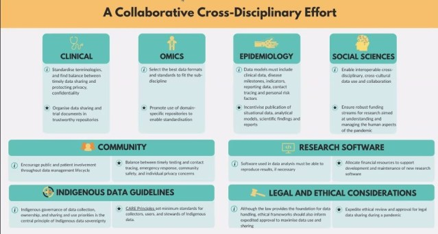 RDA Covid-19 Data sharing recommendations infographic