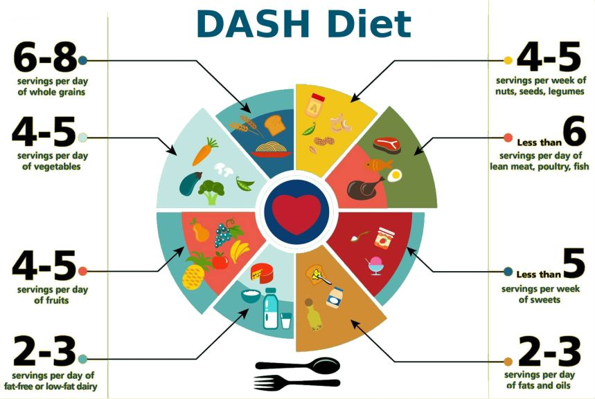 DASH DIET DIAGRAM