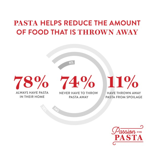 Pasta as wasted food survey results