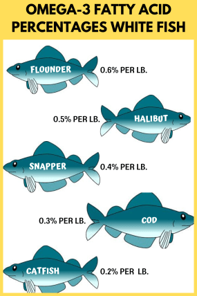 Omega-3 levels for white fish