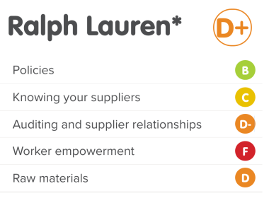 Ralph Lauren's rating on the 2018 Ethical Fashion Guide