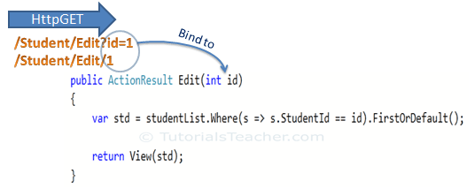 Model Binding in ASP.Net Core