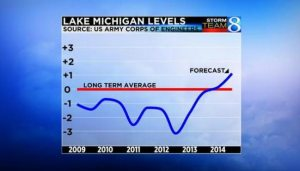 Water levels up more next year