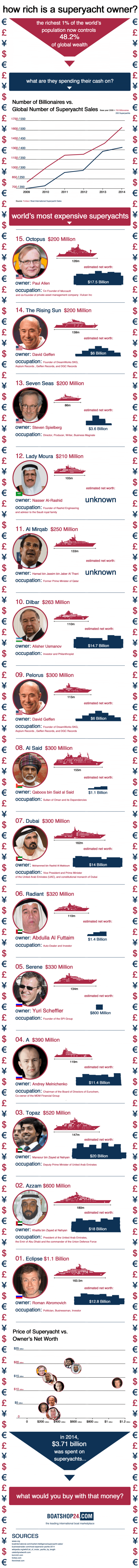 Billionaires-vs-Superyacht-Infographic-FINAL-e1425550882844