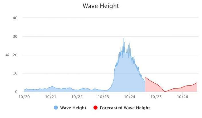 28.8ft wave recorded on Lake Superior