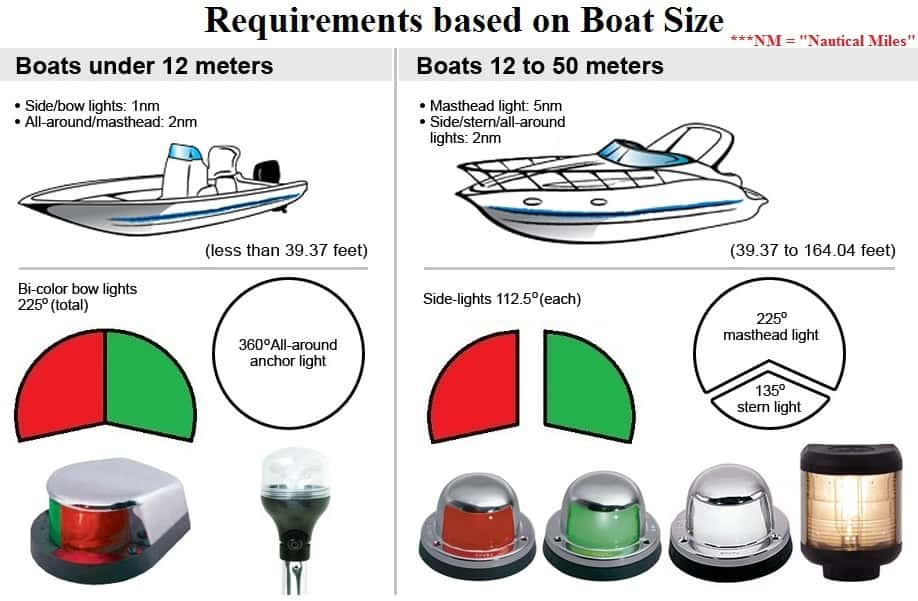 Wiring Diagram For Navigation Lights On A Boat from i2.wp.com