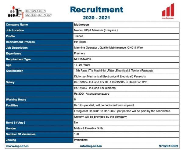 ITI And Diploma Job Recruitment 2021