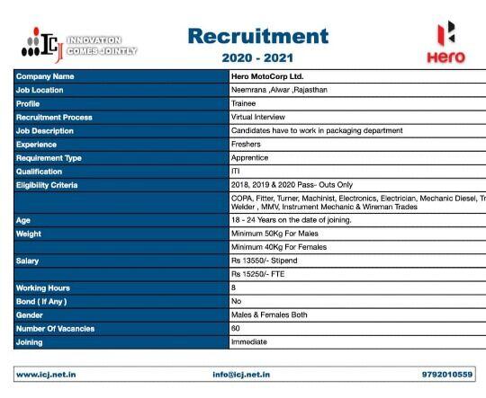 Hero Motocorp Ltd. For ITI Apprentice Campus Recruitment