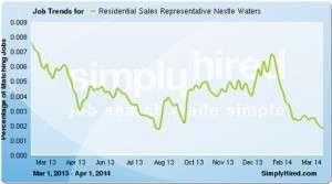 Residential Sales Representative job description, duties, tasks, and responsibilities