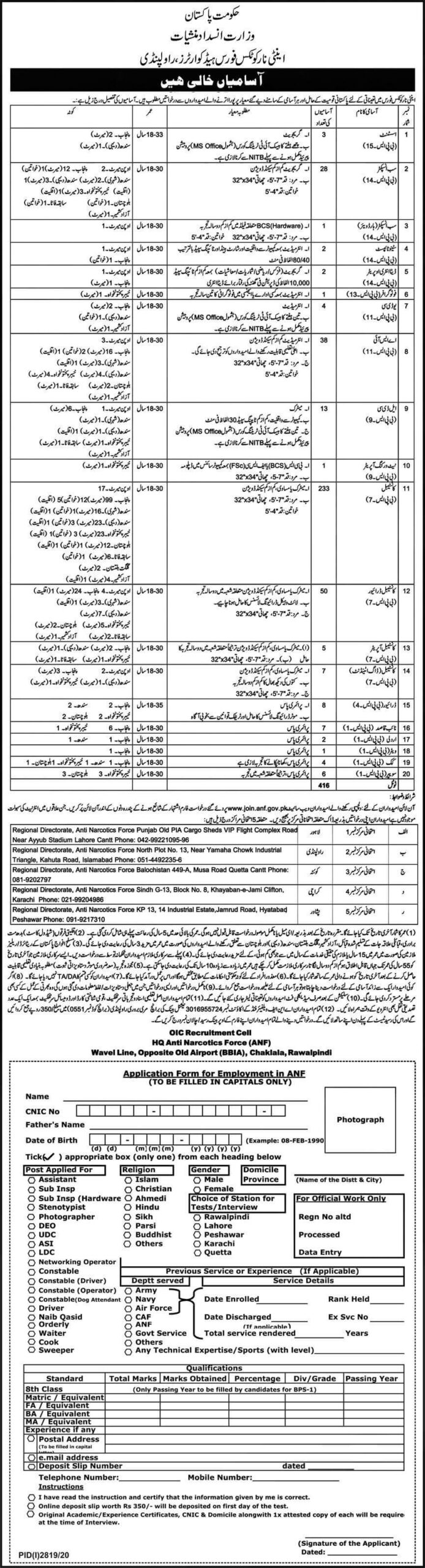 ANF Jobs 2020 Latest Anti Narcotics Force Jobs Advertisement