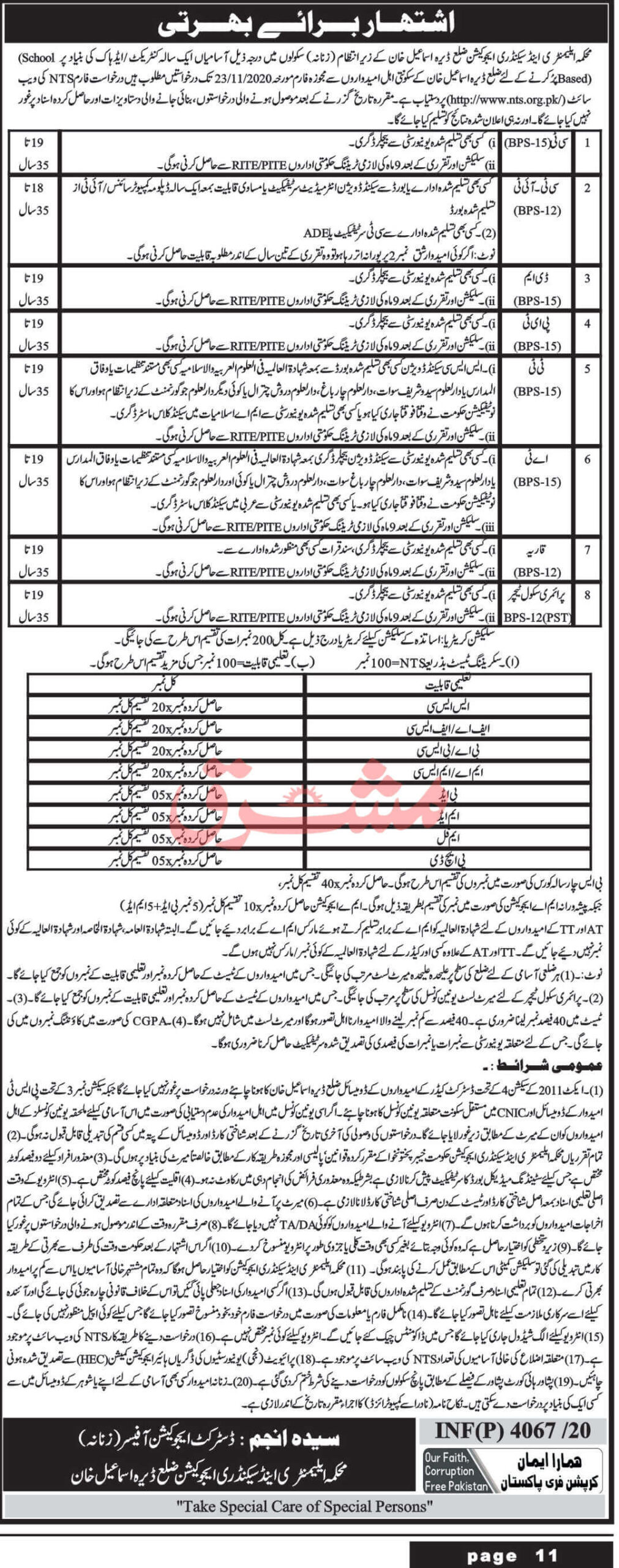 Elementary and Secondary Education Department D I Khan Jobs 2020