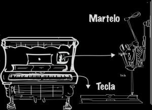 pianoarmariomecs