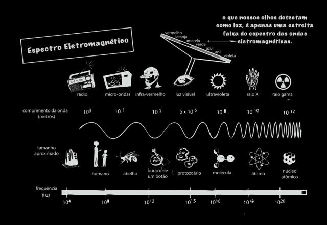 spectroluz