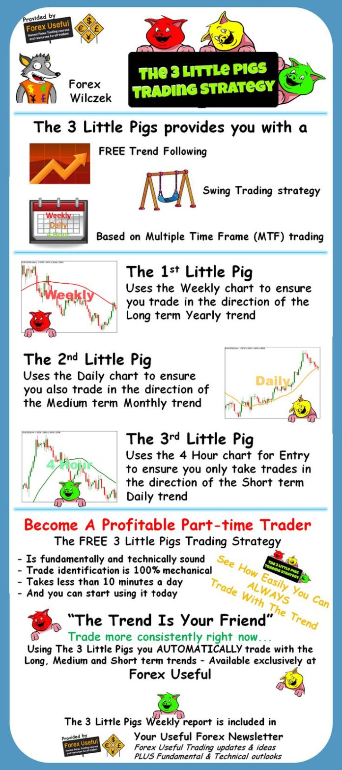 Currency trading information