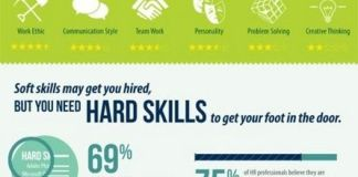 Infographic Hard Versus Soft Skills What You Need To Know To Get