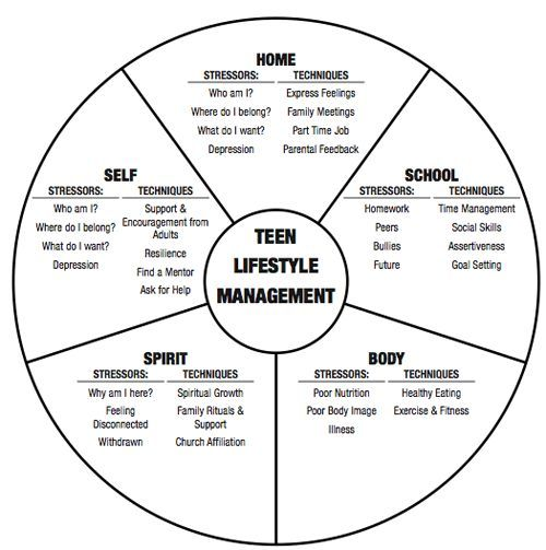 Stress management : Teen wheel of life #pyschology