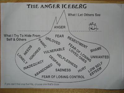 Stress Management Anger Iceberg Bmp 400 215 300