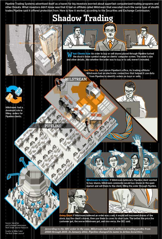 Trading Infographic How Murky The Financial Markets Can Be