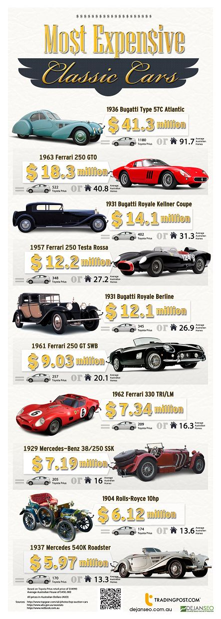 Trading infographic : Most Expensive Classic Cars (^.^) Thanks ...