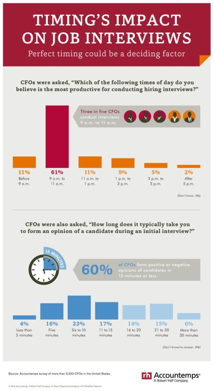 infographic the best time and length to schedule a job interview
