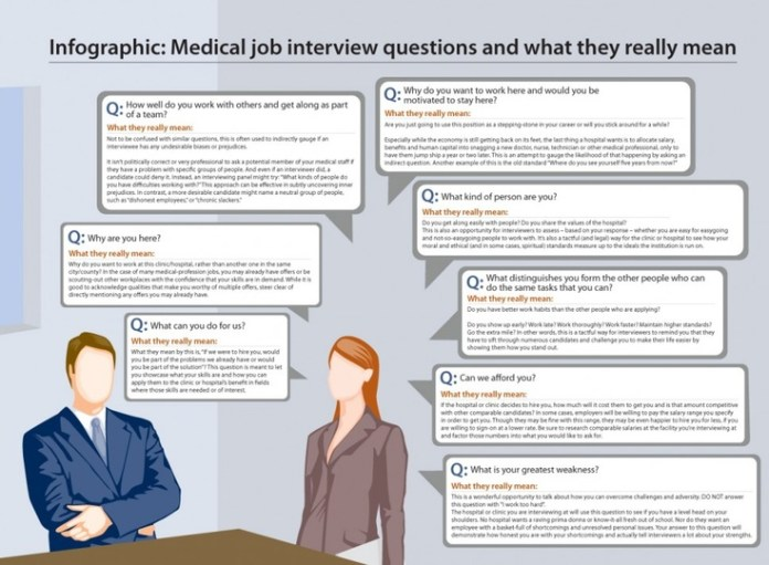 infographic medical job interview questions and what they really