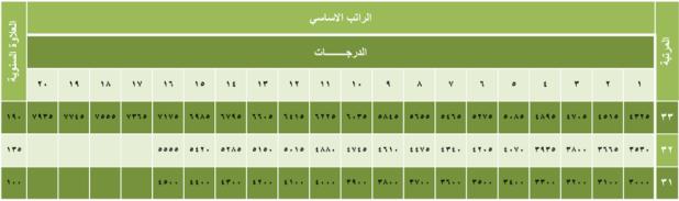 سلم رواتب المستخدمين 1440 وظائف السعودية ساحة الوظائف