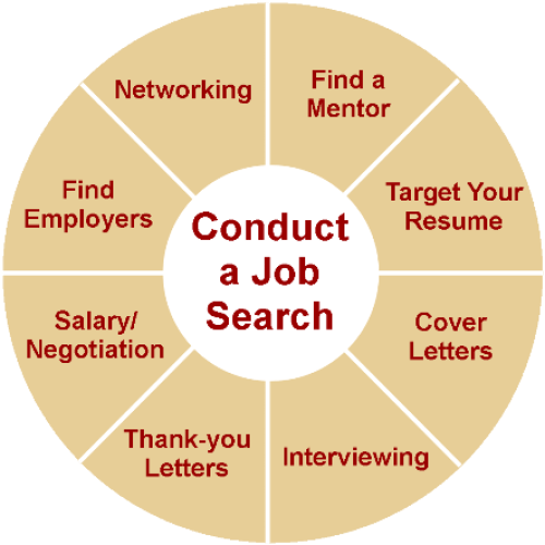 Best Job Search Strategies - job search wheel