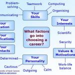 Choosing The Right Career