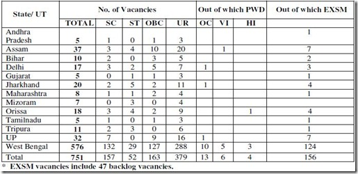 number of vacancies in united bank of india