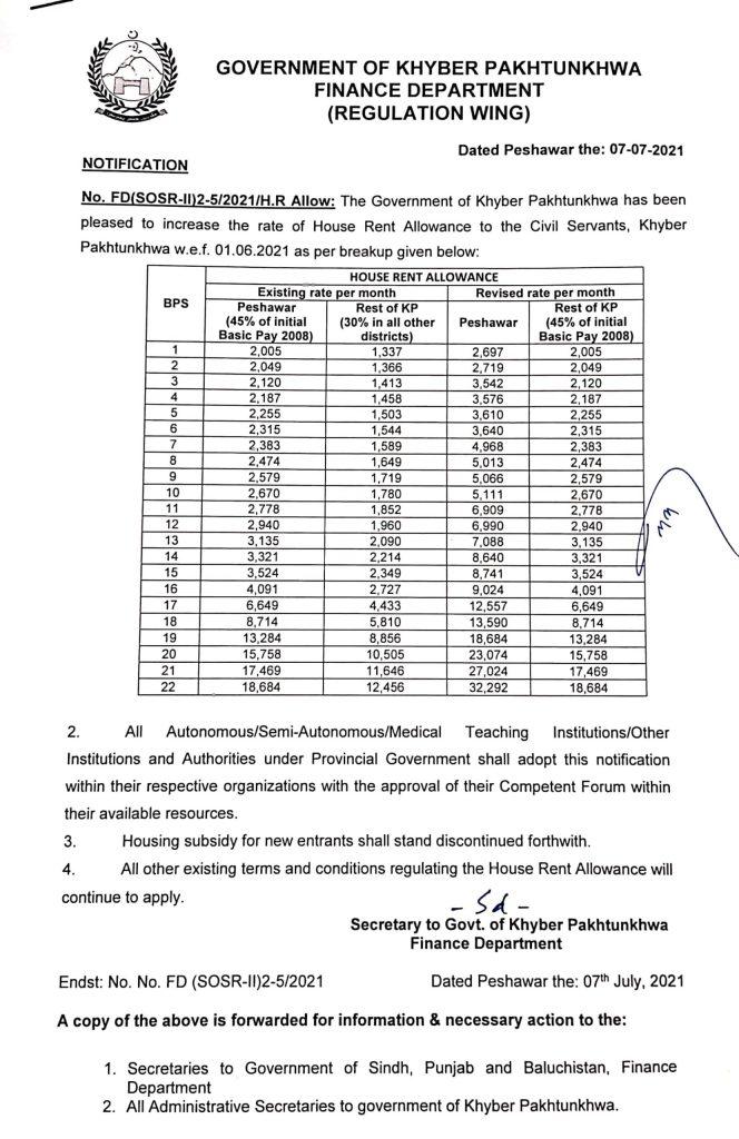 Notification of House Rent Allowance KPK 2021