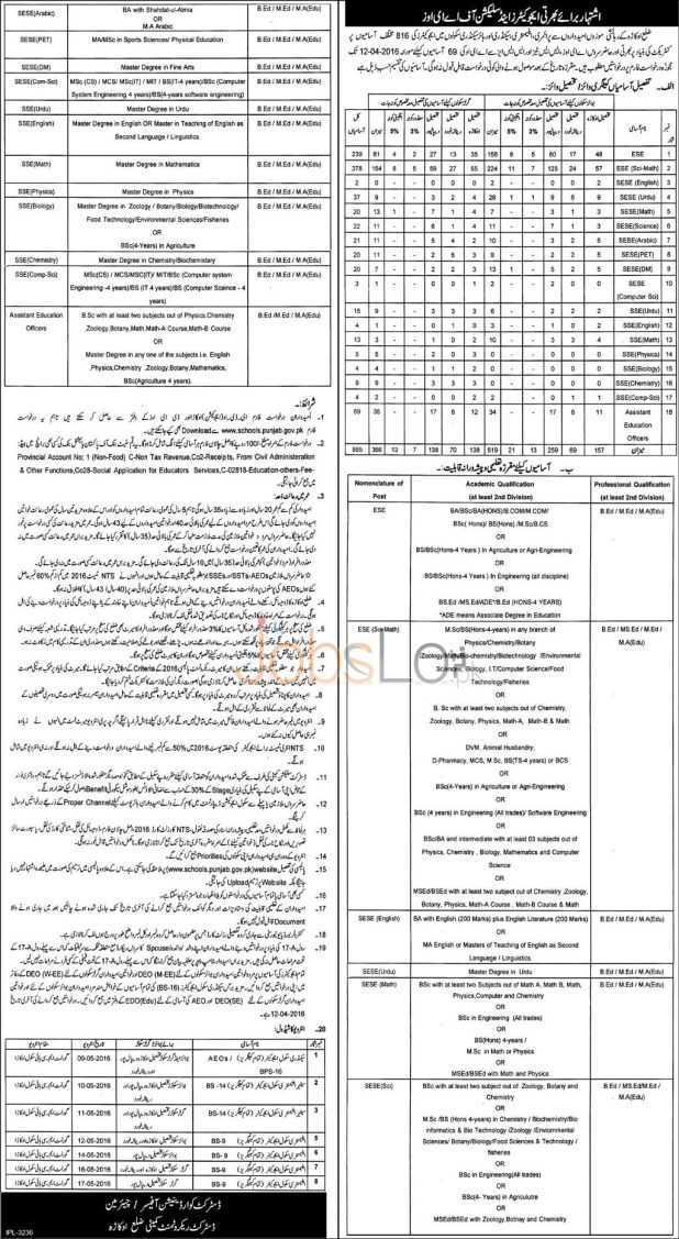 Punjab School Education Department Jobs