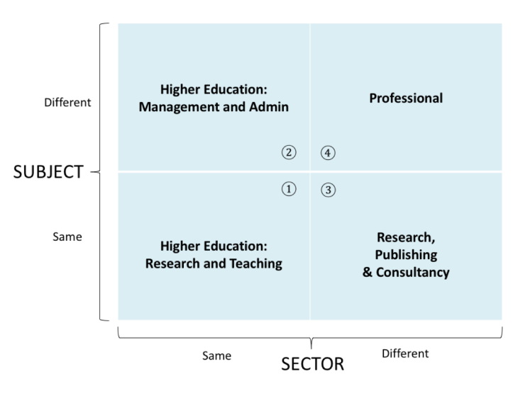 This diagram illustrates the job options open to researchers, after a PhD.