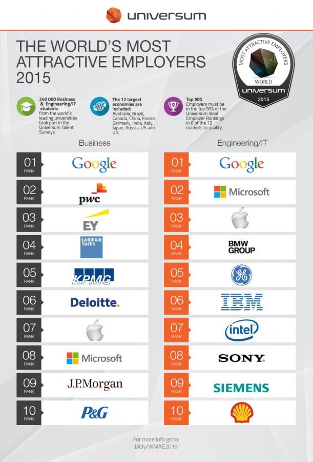 global-ranking-top-10