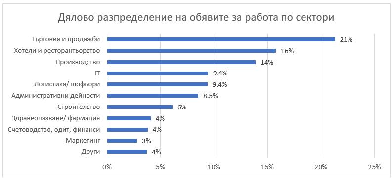 lek-spad-na-obyavite-za-rabota-prez-yuli-graph-2