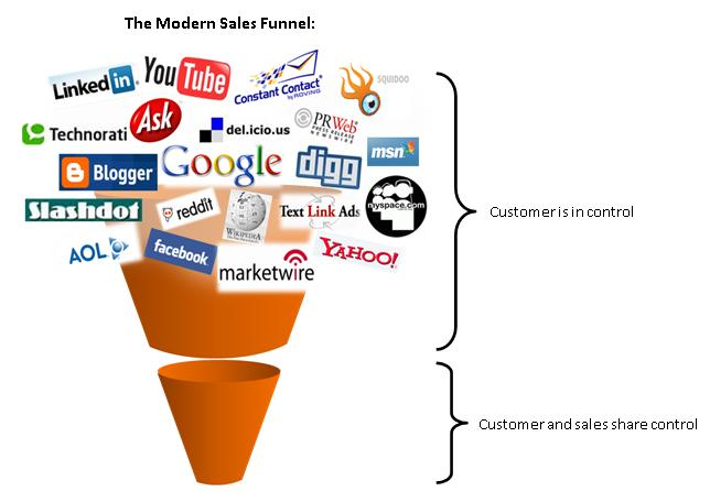 Inbound Marketing Sales Funnel -- sales still must convert the leads