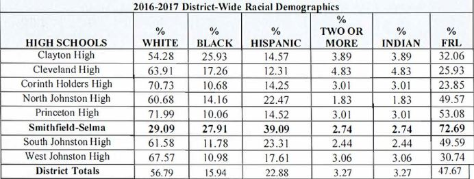 2016-17 District Wide Racial Demographics