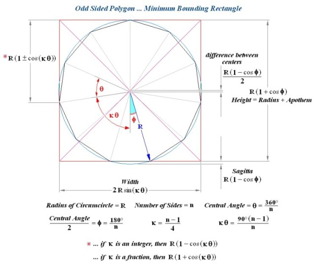 How to Draw a 12 Sided Polygon