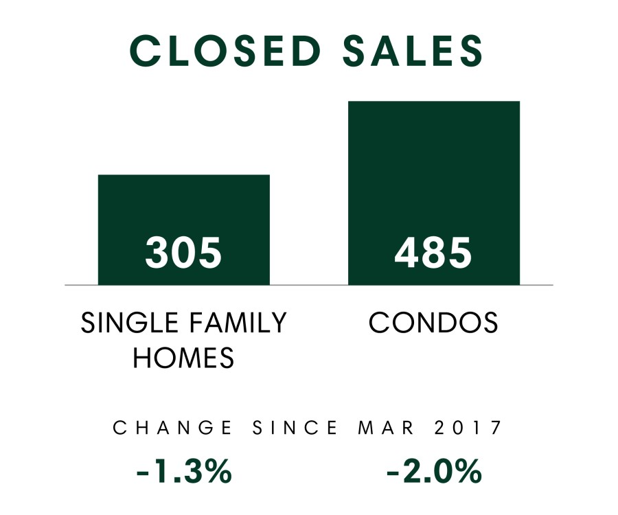 Closed Sales
