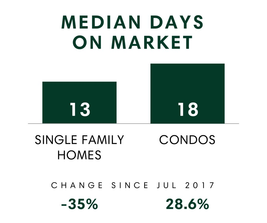 Median Days on Market_July 2018