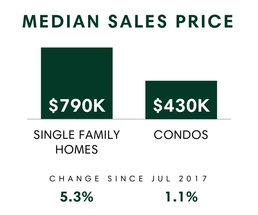 Median Sales Price_July 2018